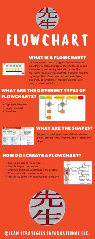 infographic flowchart template 1000 images about lean six sigma bord on