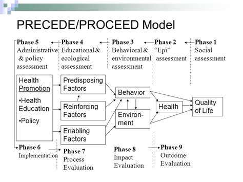 excellent precede proceed model template ideas resume