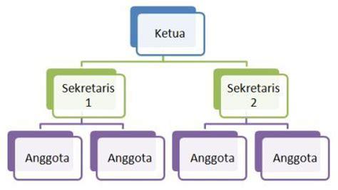 cara membuat struktur organisasi di website diagram struktur organisasi kelas choice image how to