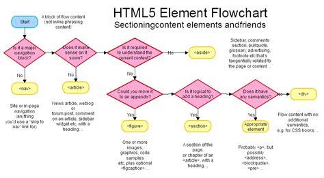html5 flowchart html5 element flowchart cristi gaymer flowcharts