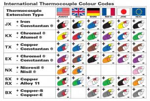 thermocouple wire colors a guide to thermocouple wire type k thermocouple
