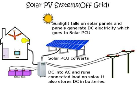 2kw Solar Panel Price With Subsidy by 1kw 10kw Power Plant Sirmouri Solar Energy India Price
