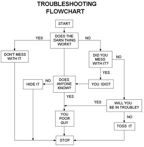 troubleshooting flowchart flowchart archives your trailer park is showing