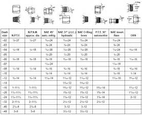 Faucet Washer Sizes Fitting Thread Size Chart
