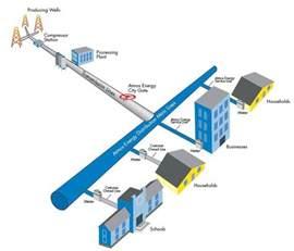 Fuel Distribution System Colorado Atmos Energy