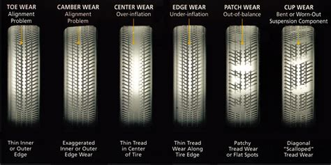 alignment wear on tires tire wear problems are your tires ready for a