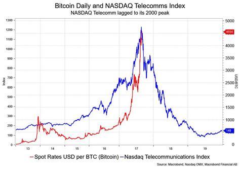 Bitcoin Stock Chart by Bitcoin S Nearly Five Fold Climb In 2017 Looks