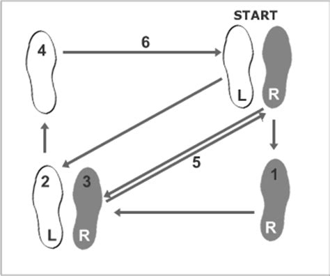 rumba steps diagram learn basic rumba steps