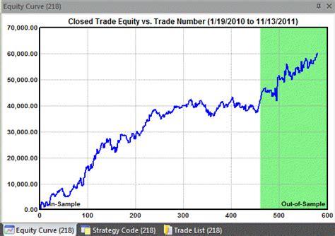 pattern day trader reset price pattern strategies tradestation strategies stock