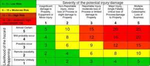 safety matrix template risk scoring matrix