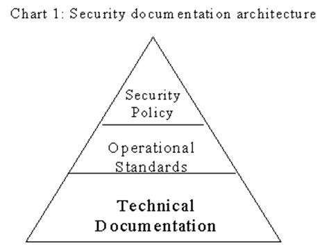 Security Documentation