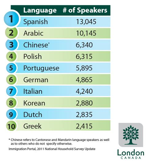 best language top languages