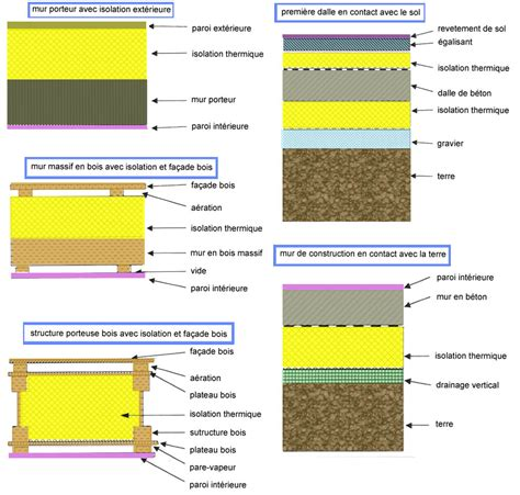 Isolation Maison Passive 3705 isolation maison passive maison passive isolation details