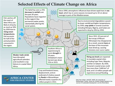 the madhouse effect how climate change is threatening our planet destroying our politics and driving us selected effects of climate change on africa africa