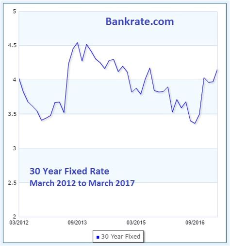 mortgage rates today bankratecom compare mortgage today s low mortgage rates are better for buyers sellers