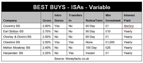 best isa gloomy cash isa savings interest rates outlook the