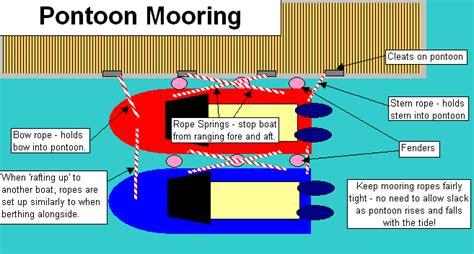 swing mooring padstow harbour types of mooring