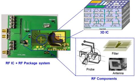 what are 3d integrated circuits 3d integrated circuits