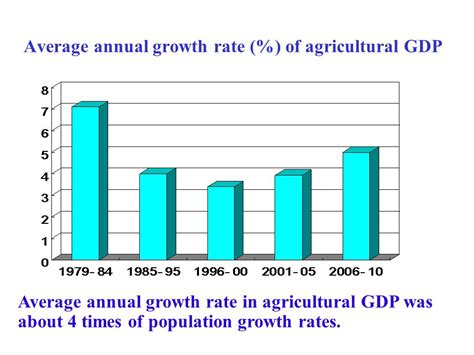 average rate overview of china s agricultural development and policies ppt