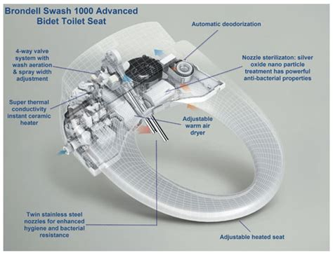 How Does A Bidet Toilet Seat Work Gizmodo Australia The Gadget Guide Technology And
