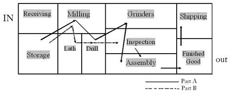 layout design procedure blog to study process layout process focused layout
