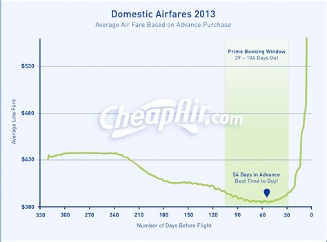 best ticket prices when should you buy your airline ticket here s what our