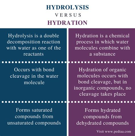 hydration definition difference between hydrolysis and hydration definition