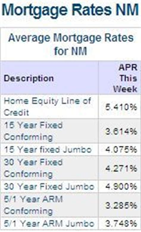 home mortgage interest rates today 10 27 30 year mortgage