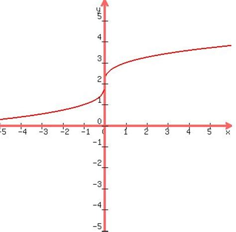 Drawing F X Graph by Solution Find The Inverse Of The Function F X X 1 3