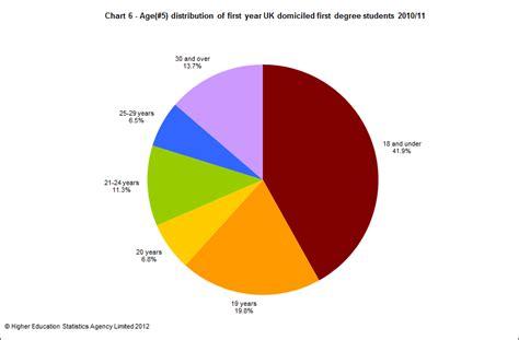 Average Age Of Mba Graduates Uk by Introduction Students 2010 11 Hesa