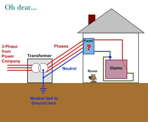 ac line neutral the difference between neutral and earth ground in ac