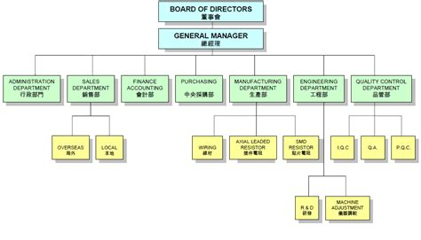starbucks enterprise help desk organization chart hong kong resistors manufactory