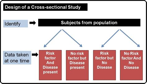 cross sectional approach analytical study designs in medical research