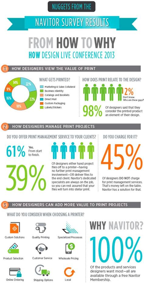 From How To Why Navitor S Survey Results From How Design Live 2013 Of Independent Graphic Survey Infographic Template