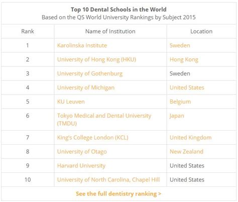 best dental schools the world s top universities for dentistry osstell