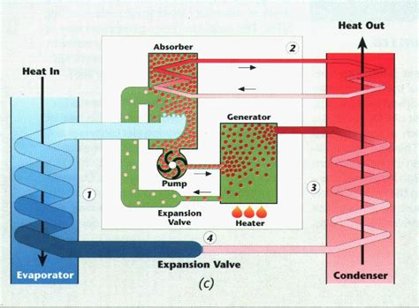 how refrigeration works diagram refrigeration refrigeration works cycle