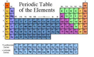 Which Element Has The Fewest Protons Descripci 243 N De La Tabla Peri 243 Dica Actual