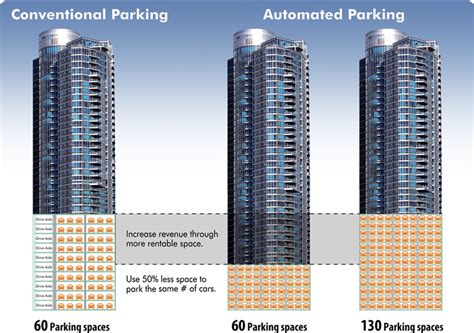 parking solutions 183 unitronics automated solutions