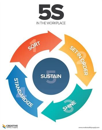 lean manufacturing lean resources 5s kaizen this 5s poster from css was designed with lean on the mi