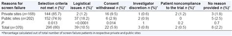 6 reasons why prop 37 has not failed gmo free idaho reasons why patients fail screening in indian breast cancer trials mahajan p kulkarni a