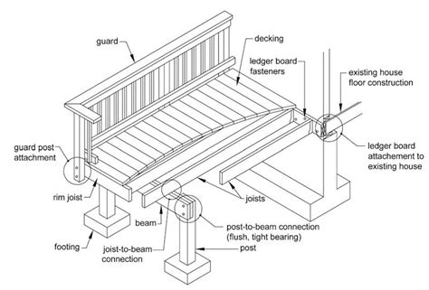 House Plans Single Level by The Deck Barn Build A Deck Code Compliant
