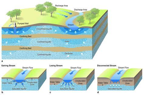 aquifer diagram aquifers water education foundation