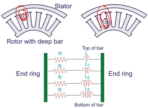 basic working principle of induction motor bar cage induction motor electrical4u