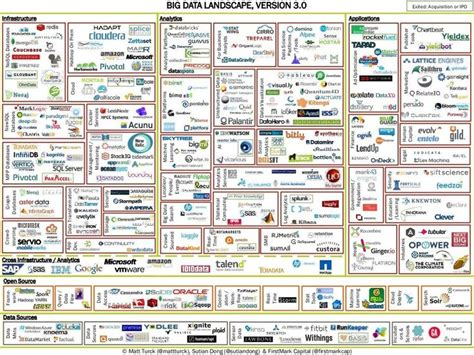 176 best images about big data on pinterest architecture