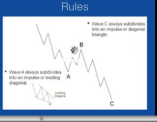zigzag pattern rule learn forex make money with confidence elliott wave