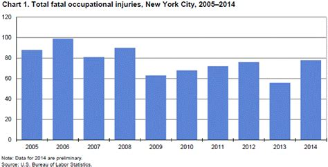 Unemployment Office Nyc by Fatal Work Injuries In New York City 2014 New York New