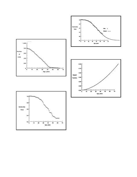 Demand Letter Generator Figure 2 Generator Stator Windings Reliability Curve