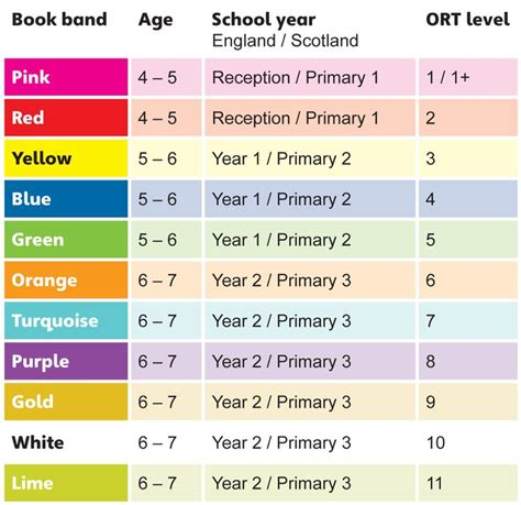 reading schemes ks2 reading scheme colours education pinterest reading