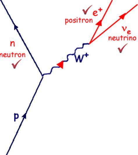 Feynman Diagram Drawer by A Cyberphysics Page