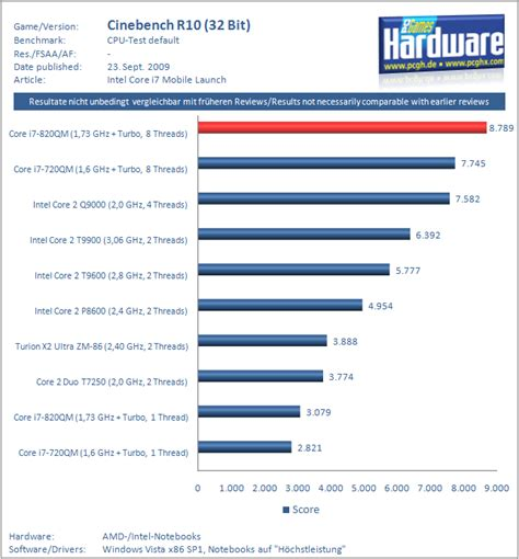mobile cpu benchmarks intel i7 mobile nehalem cpu for notebooks